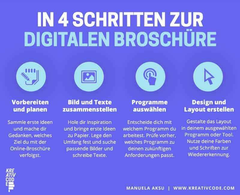 Online Broschüre erstellen - 4 Schritte Grafik
